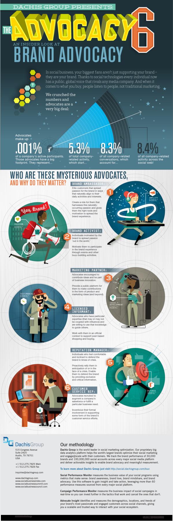 Brand Advocate Profiles-Infographic