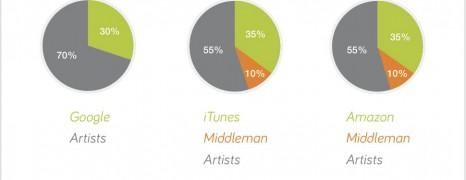 Google Play Music Attack