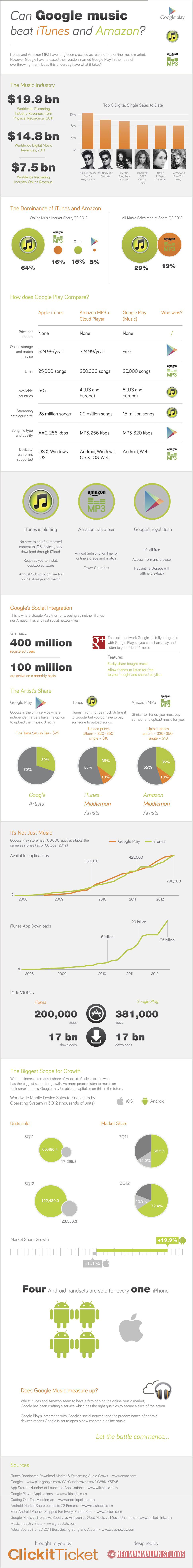 Google Play Music Attack-Infographic