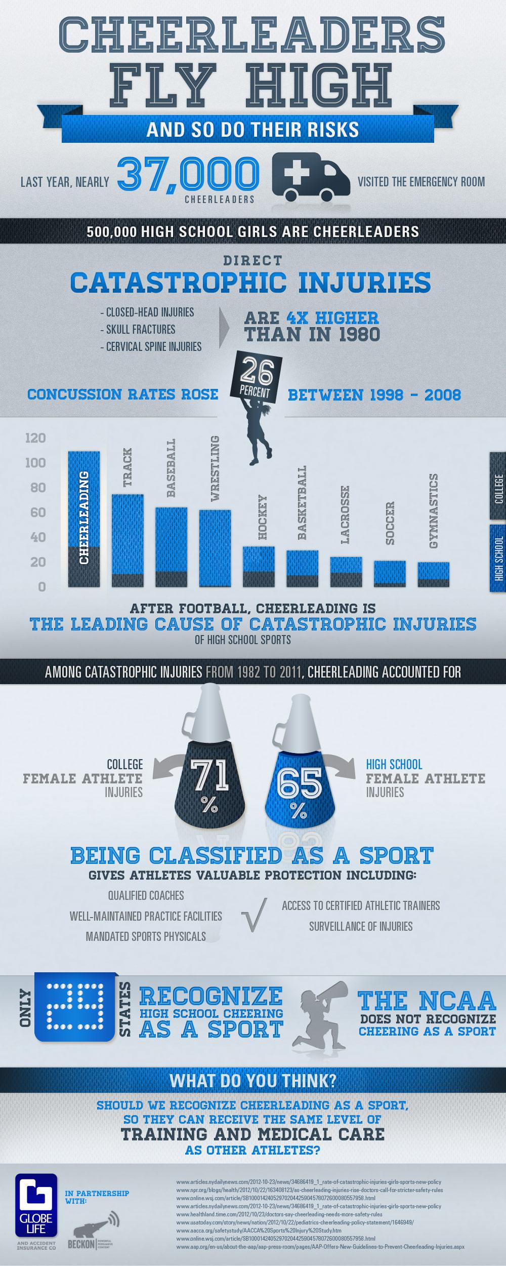 Cheerleaders Injuries-Infographic