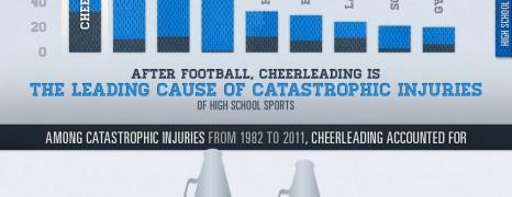 Cheerleaders Injuries