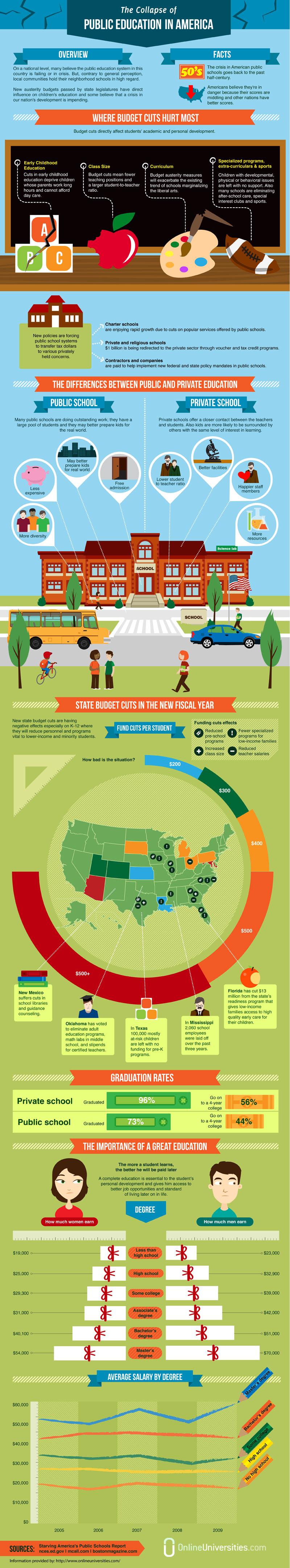 Public School Crisis in America-Infographic