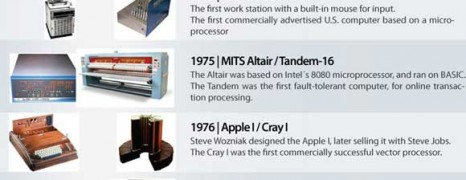 Computers A Chronological Timeline