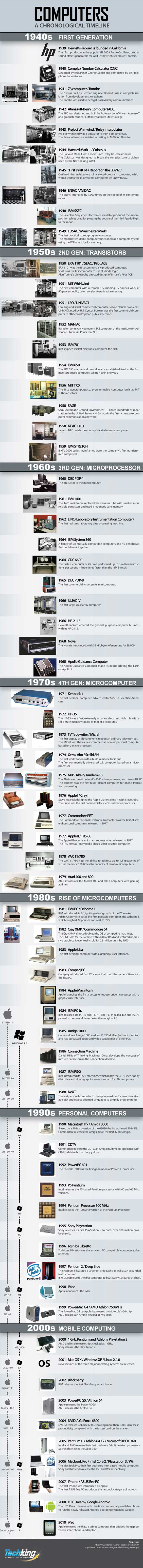 Computers-A-Chronological-Timeline-Infographic