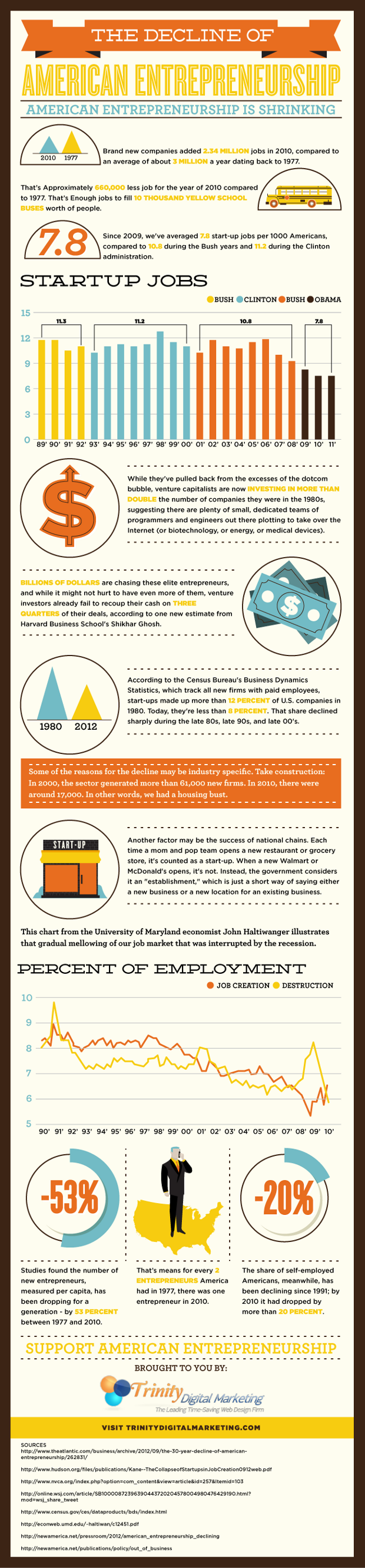 American Startup Crisis-Infographic