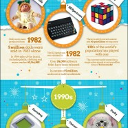 Christmas Gifts Over Time