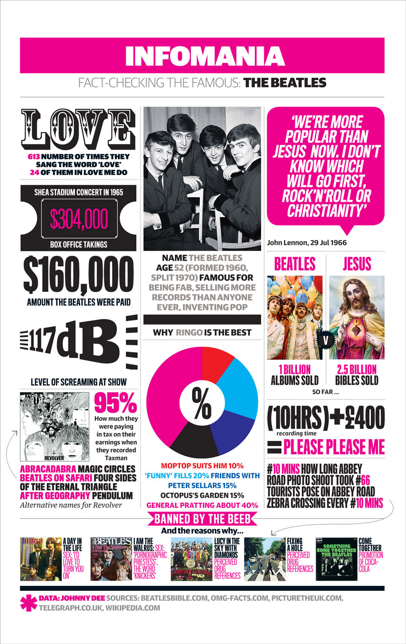 Beatles Career Highlights-Infographic