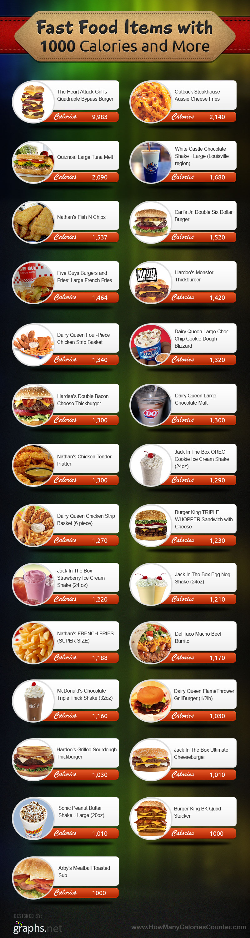 Fast Food Calories Chart-Infographic