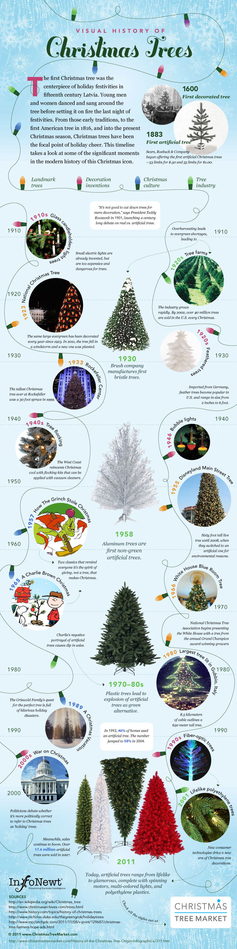 Christmas Tree History-Infographic