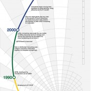 Cloud Technology History