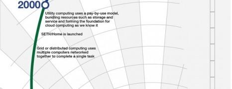 Cloud Technology History