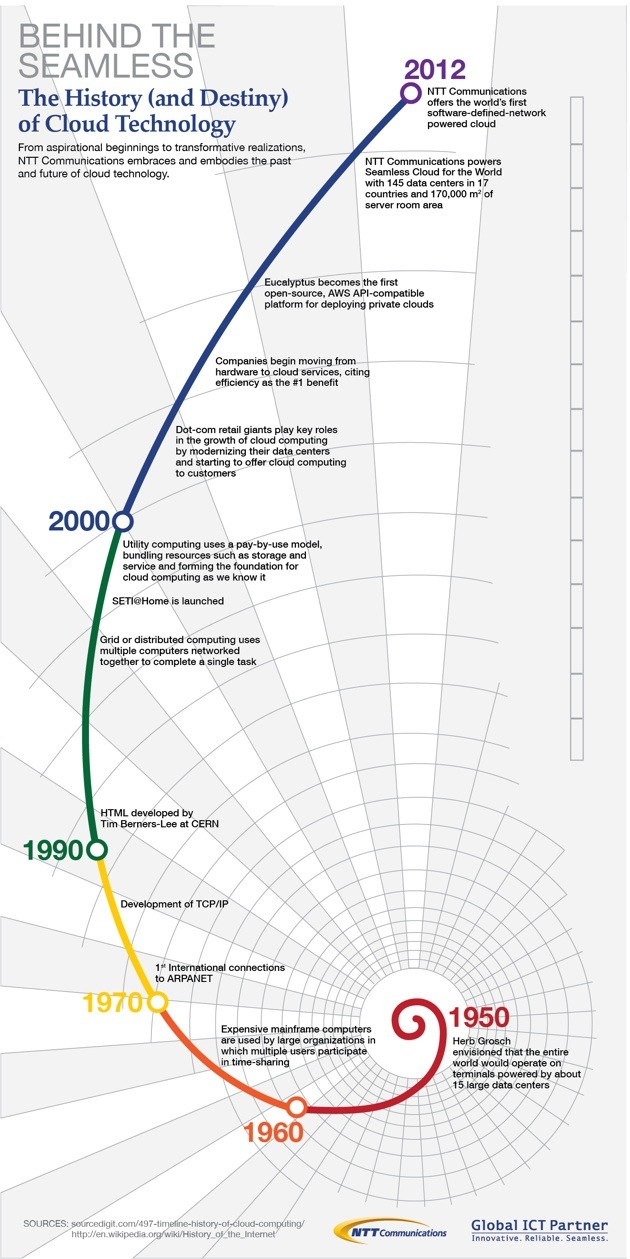 Cloud Technology History-Infographic