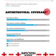 HIV Positive Stats 2011