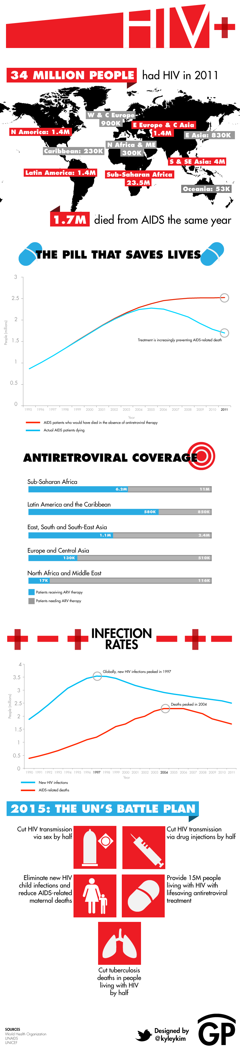 HIV Positive Stats 2011-Infographic
