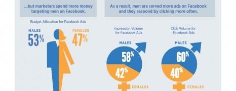 Facebook Gender Targeting Cost