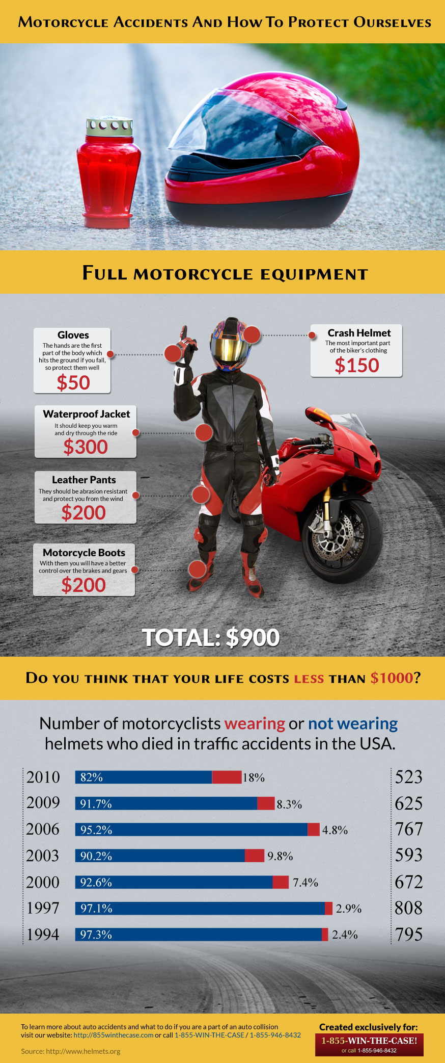 Motorcycle Safety Gear-Infographic