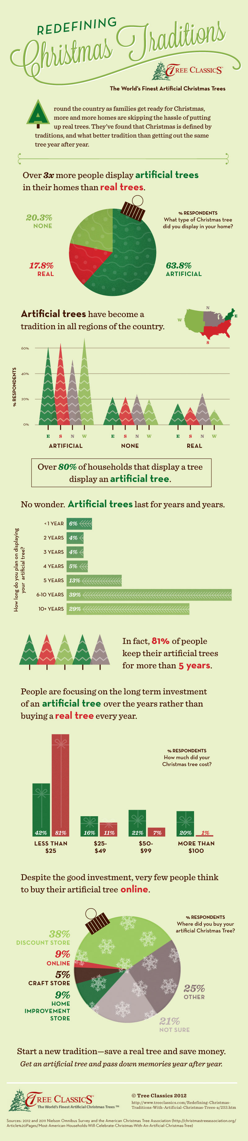 Artificial vs Real Christmas Tree-Infographic