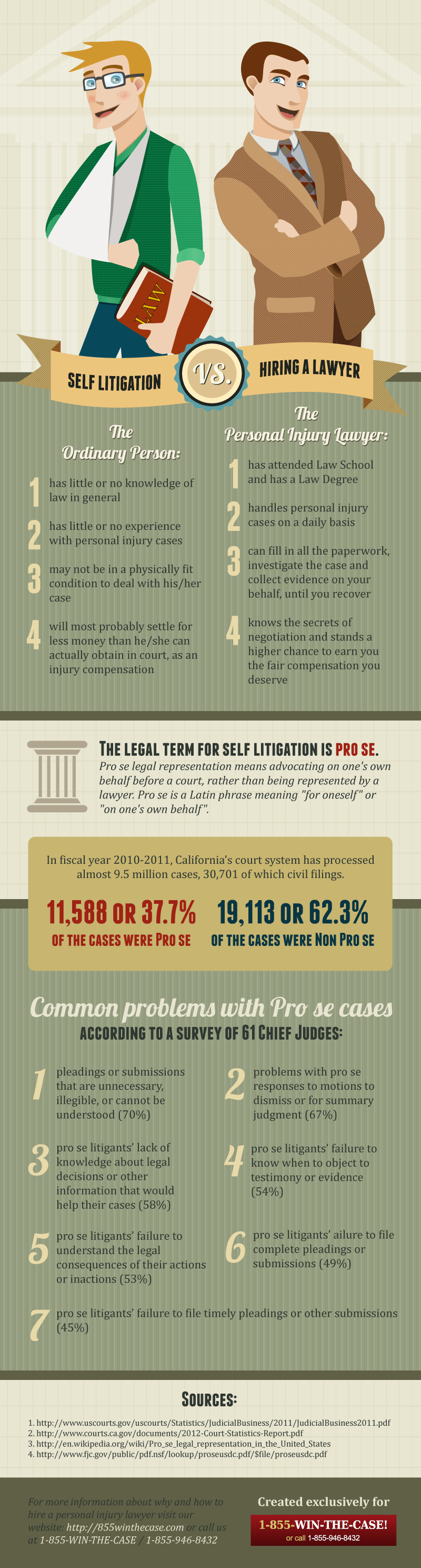 Self Litigation Risks-Infographic