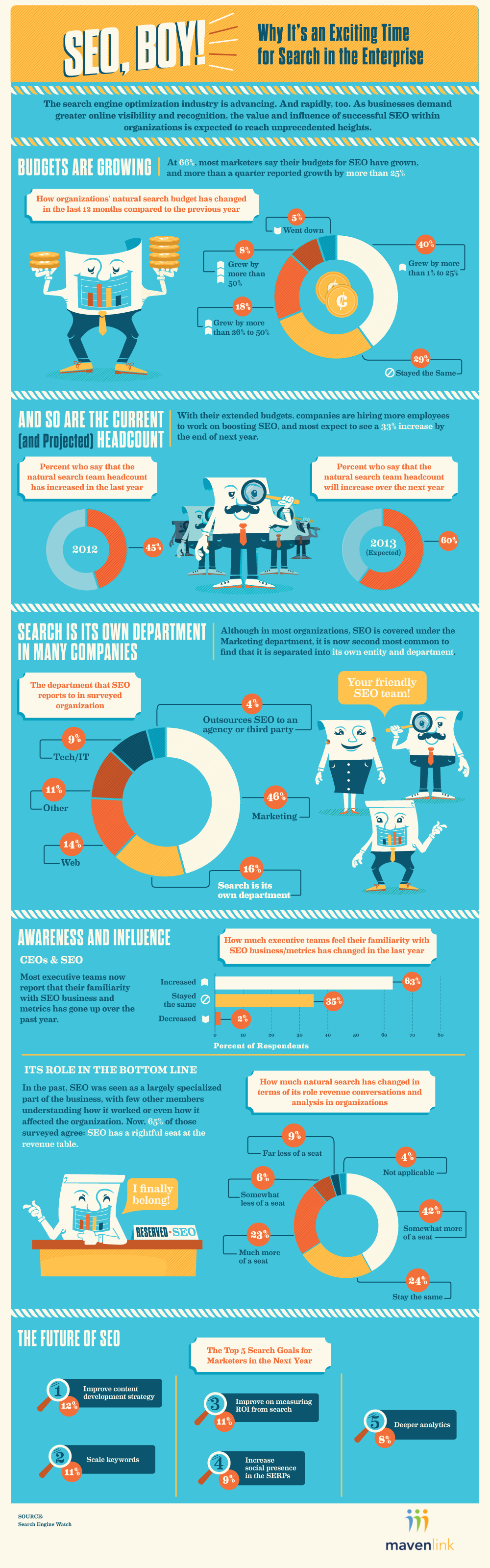 SEO Investment-Infographic