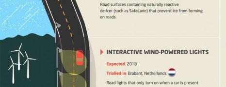 Future Road Technology