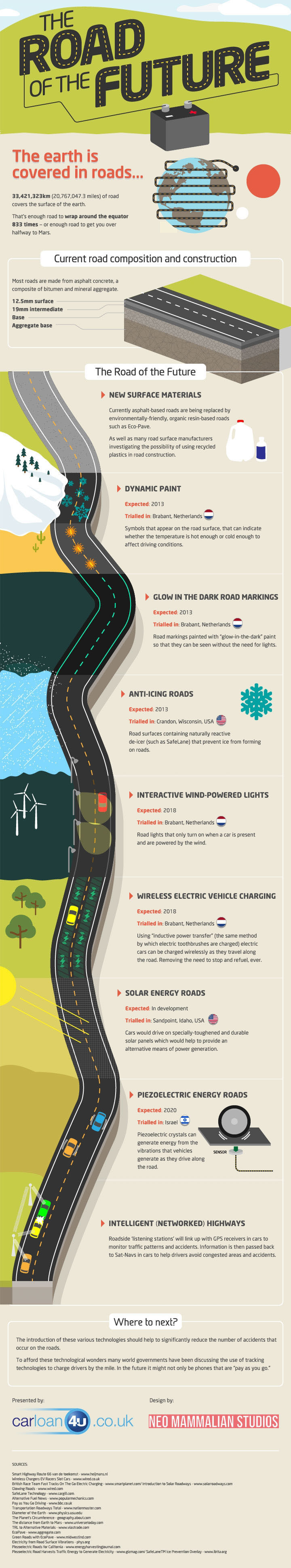 Future Road Technology-Infographic