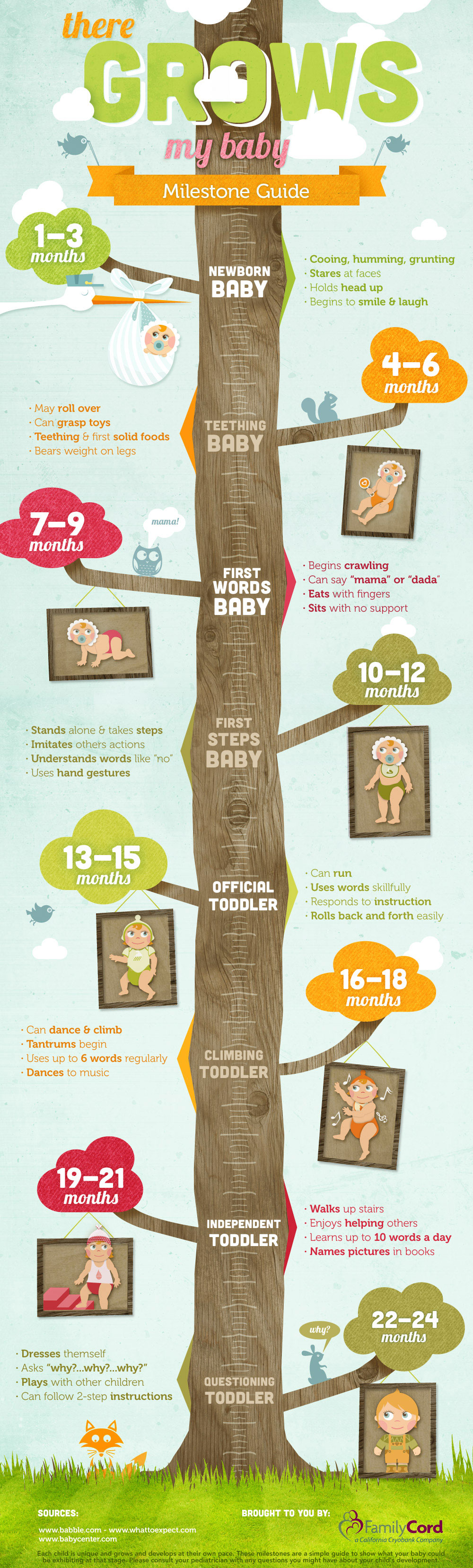 16 month baby milestone chart Great resource from babycenter – Baby Development Chart