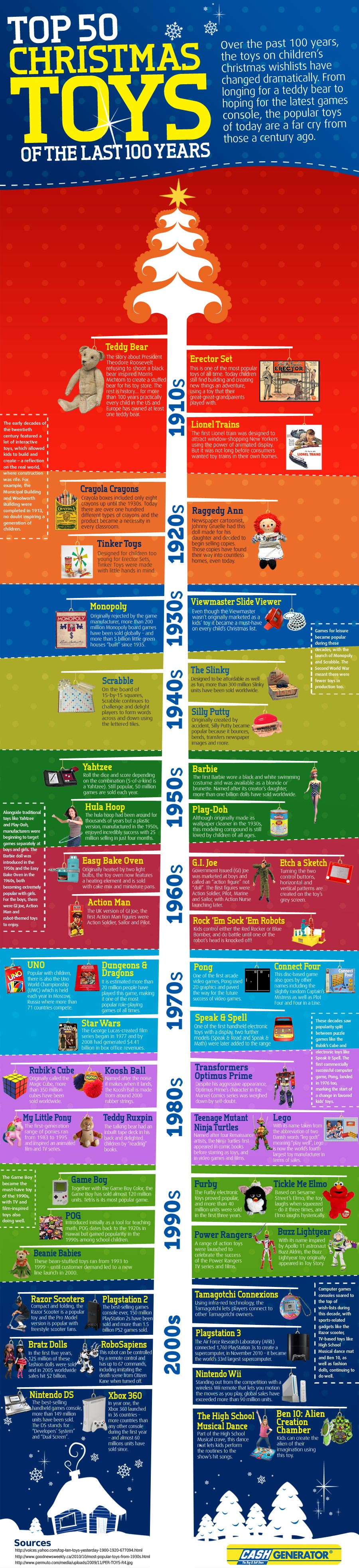 50 Most Popular Christmas Toys-Infographic