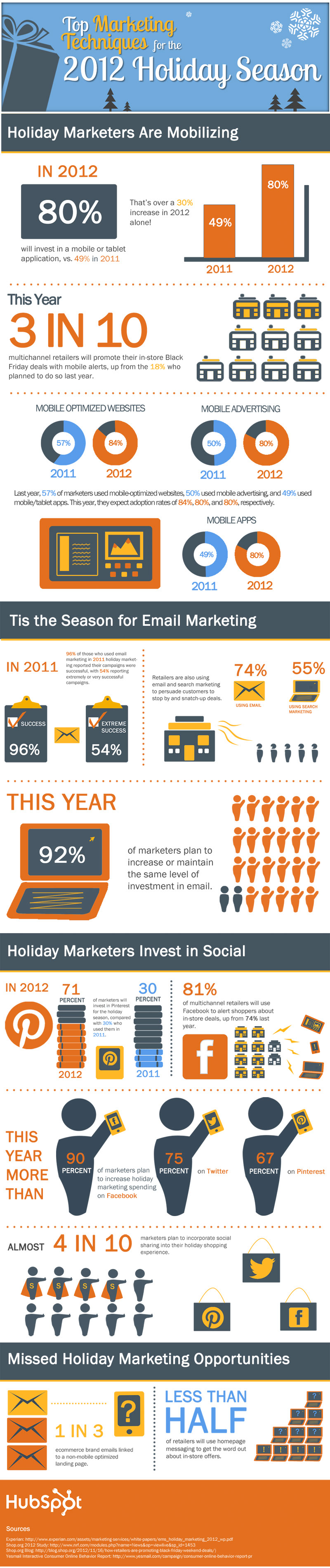 Christmas Marketing Trends 2012-Infographic
