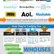 How Internet Tracking Works