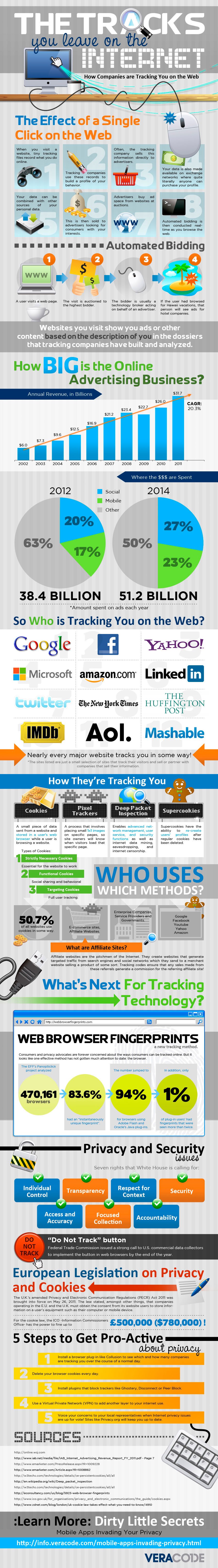 How Internet Tracking Works-Infographic