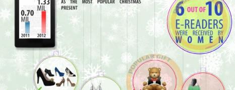 Women Christmas Wish List