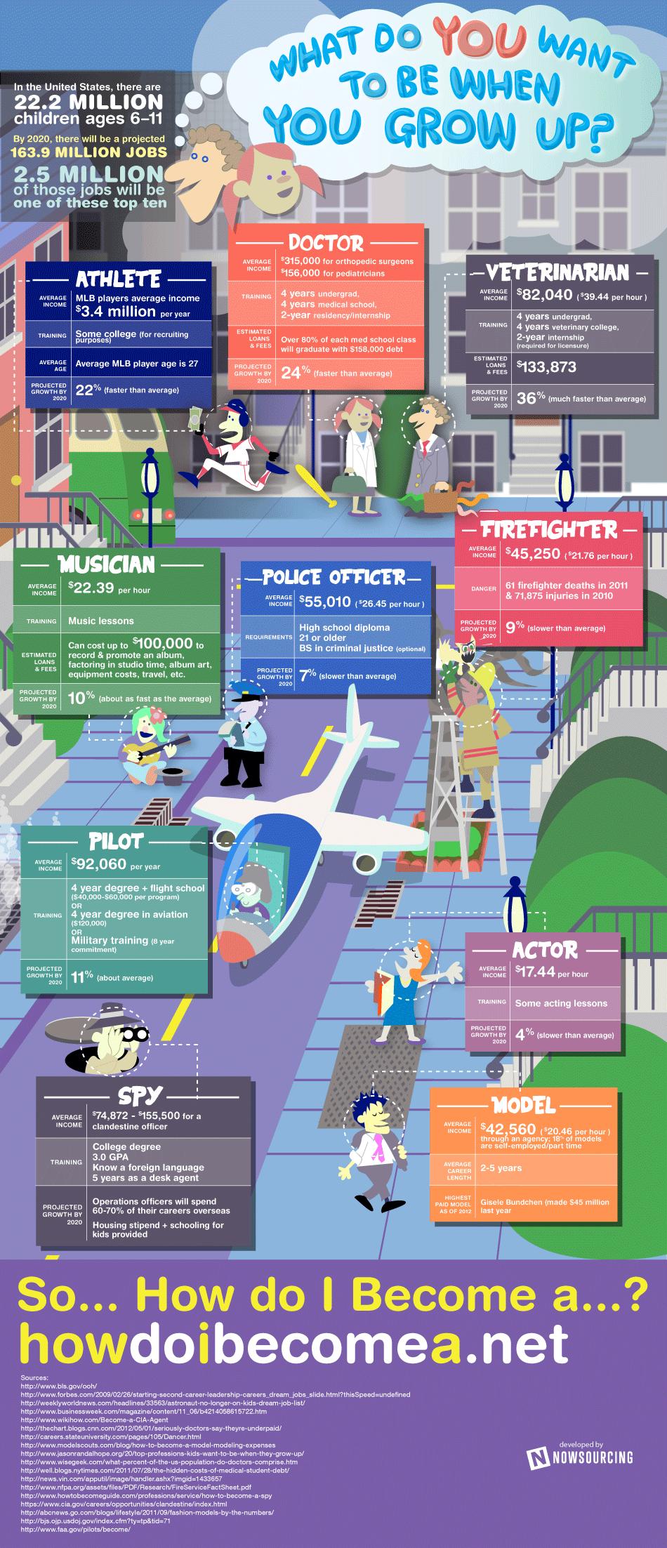 Kids Dream Job-Infographic