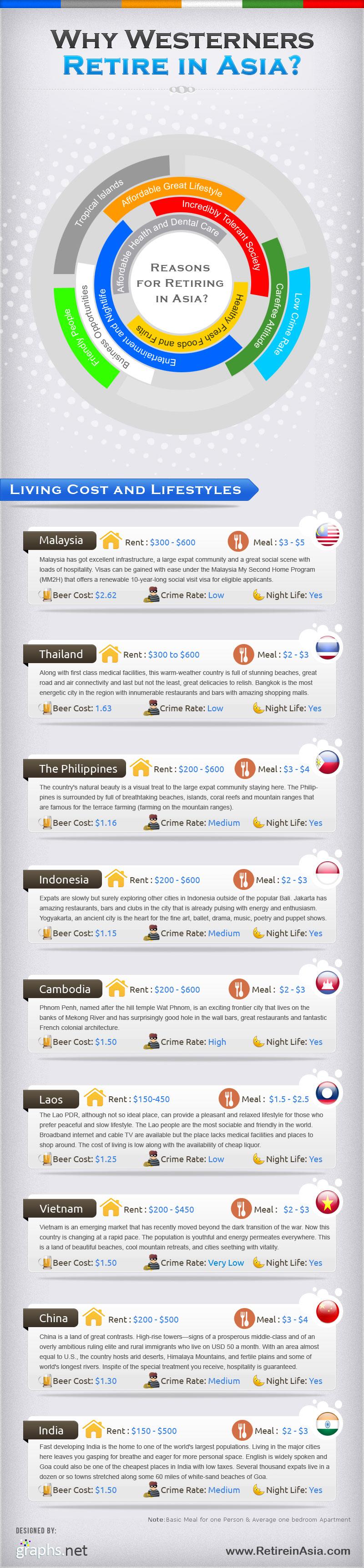 Retiring in Asia-Infographic