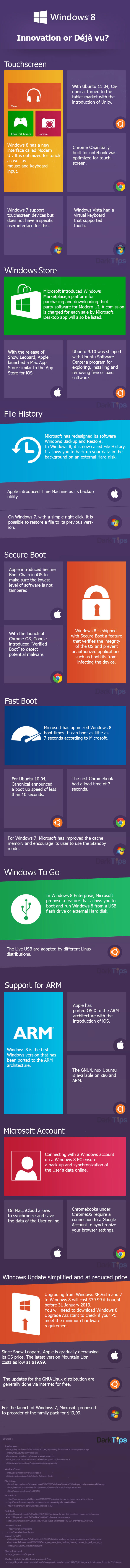 Windows 8 Doubts-Infographic