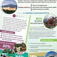Top US Family Resorts