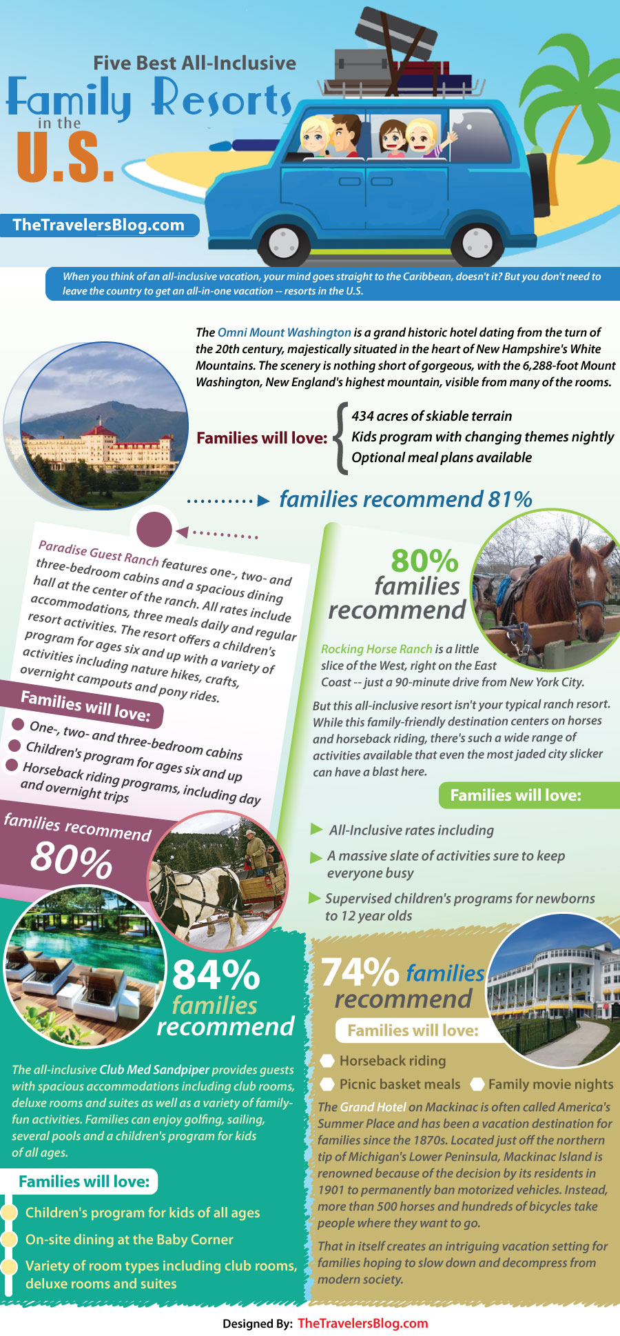 Top US Family Resorts-Infographic