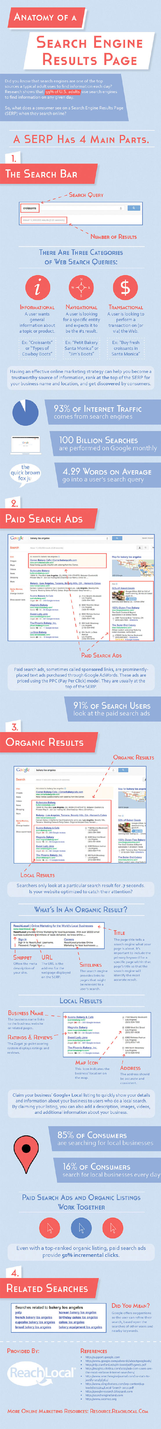 Google Search Anatomy-Infographic