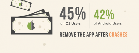 Android vs iOS Intolerance