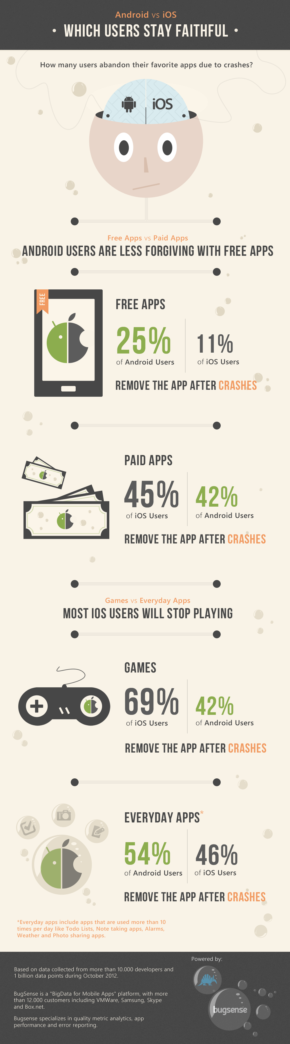 Android vs iOS Intolerance-Infographic