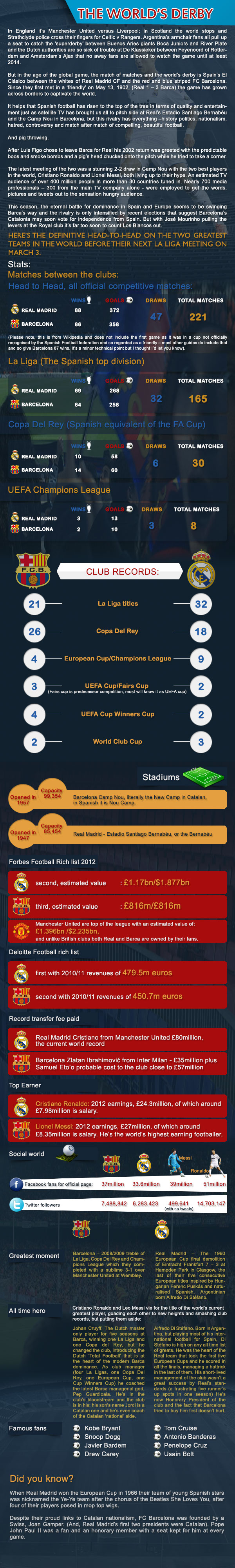 Barcelona-vs-Real-Madrid-records-Infographic