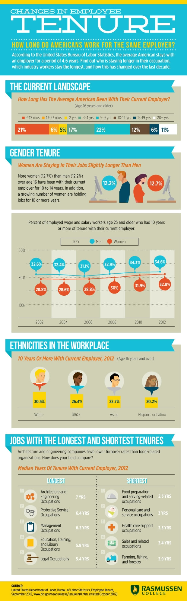 American Employee Loyalty-Infographic