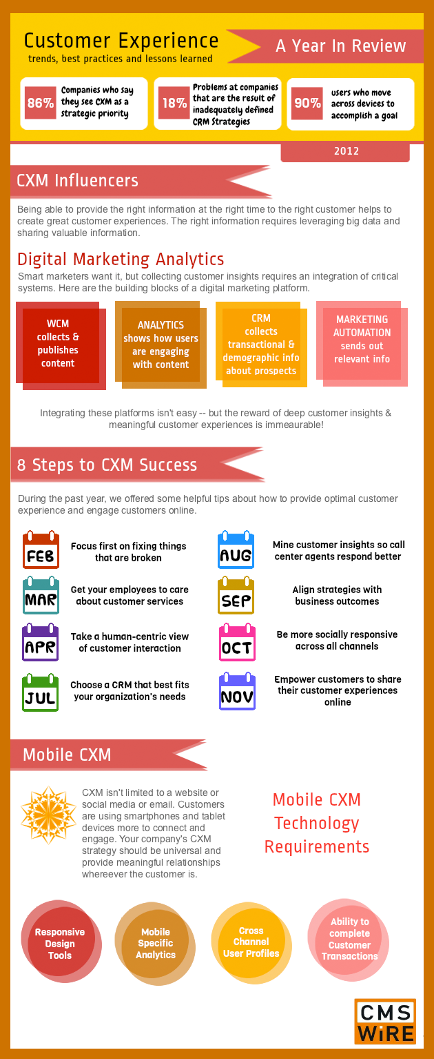 Customer Experience Best Practices-Infographic