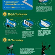 Tennis Technology Advances