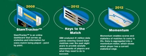Tennis Technology Advances