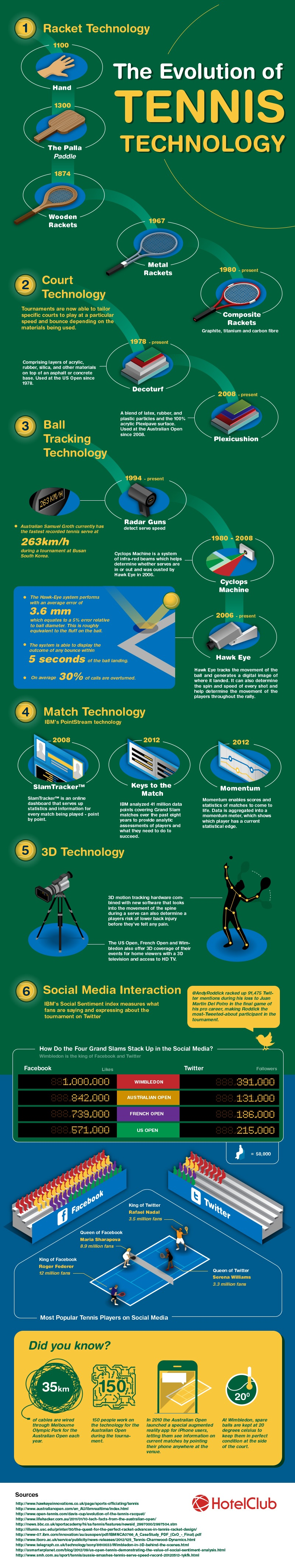 Tennis Technology Advances-Infographic