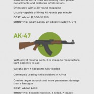 Assault Weapons US Stats