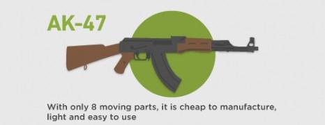 Assault Weapons US Stats