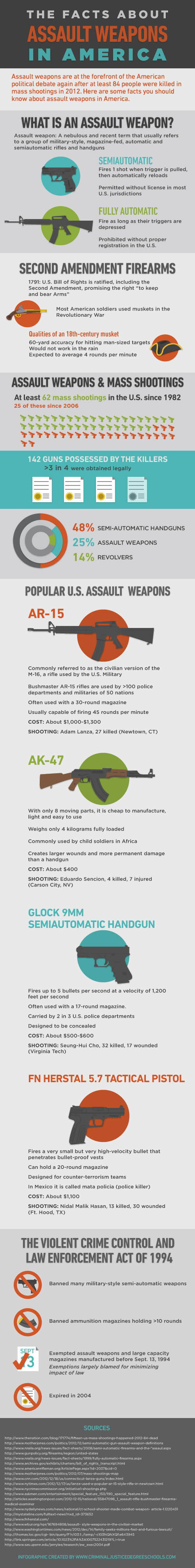 Assault Weapons US Stats-Infographic