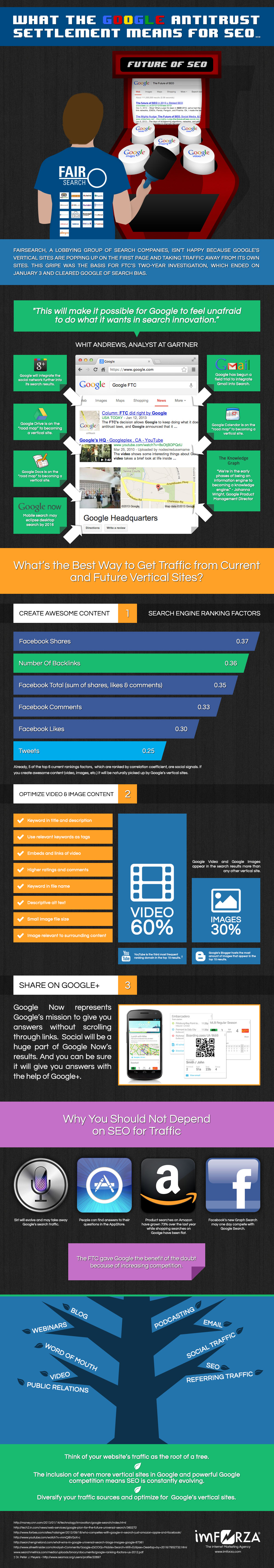 Google Verticals and SEO-Infographic