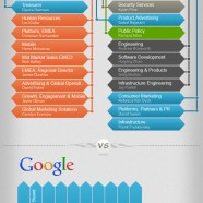 Facebook and Google Structure
